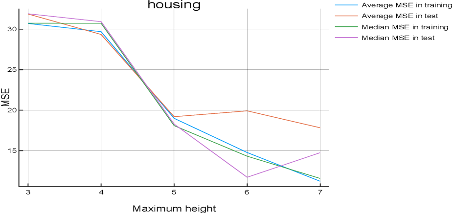 Figure 1 for A New Deterministic Technique for Symbolic Regression