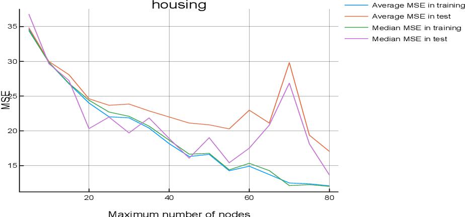 Figure 2 for A New Deterministic Technique for Symbolic Regression