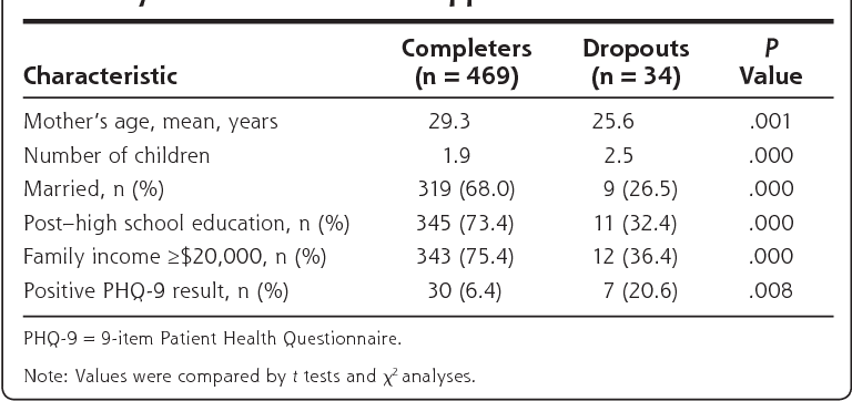 Postpartum Depression Screening At Well Child Visits Validity Of A