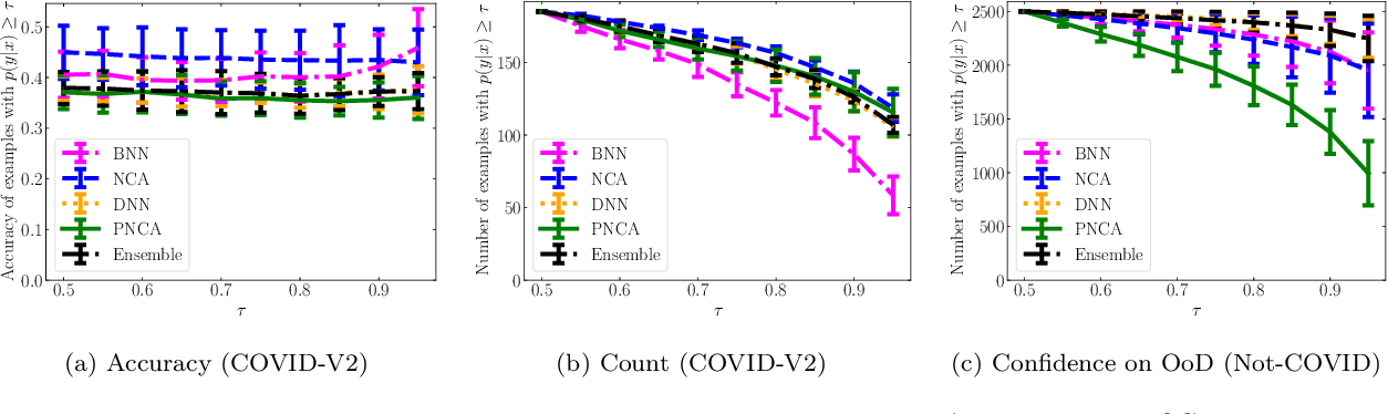 Figure 4 for Probabilistic Neighbourhood Component Analysis: Sample Efficient Uncertainty Estimation in Deep Learning