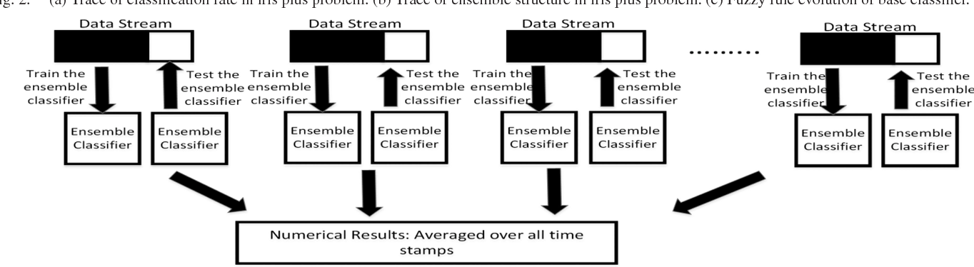 Figure 3 for Evolving Ensemble Fuzzy Classifier