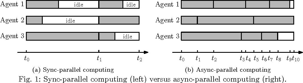 Figure 1 for ARock: an Algorithmic Framework for Asynchronous Parallel Coordinate Updates