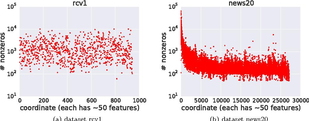 Figure 4 for ARock: an Algorithmic Framework for Asynchronous Parallel Coordinate Updates