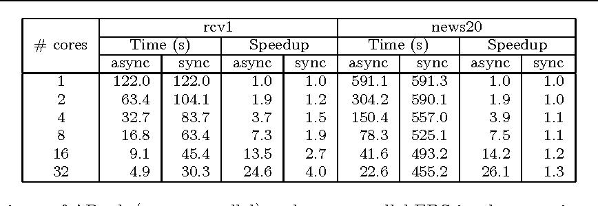 Figure 3 for ARock: an Algorithmic Framework for Asynchronous Parallel Coordinate Updates