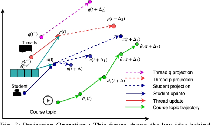 Figure 3 for Learning Student Interest Trajectory for MOOCThread Recommendation