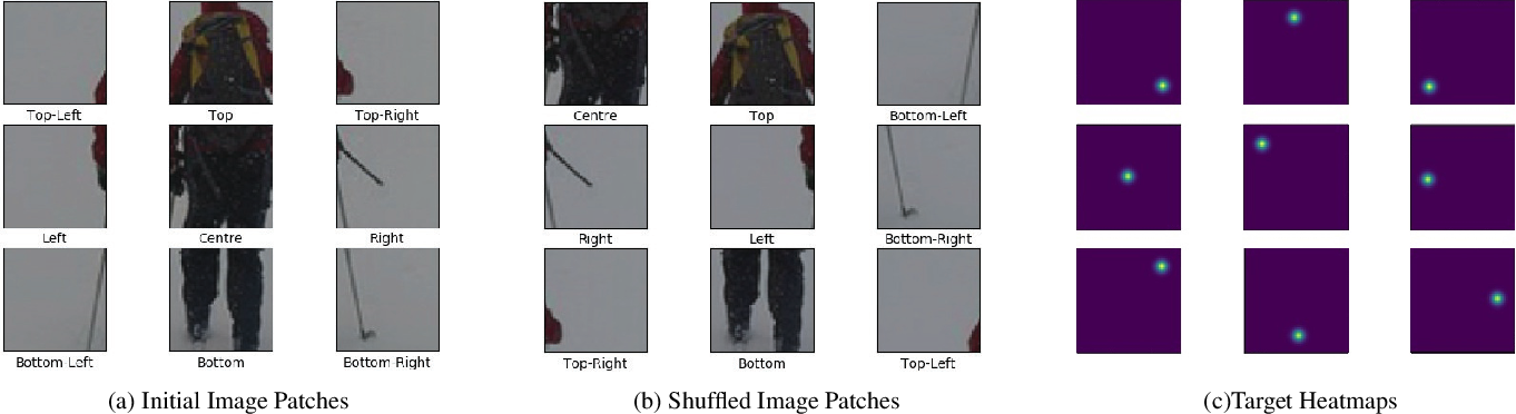 Figure 1 for Learning Heatmap-Style Jigsaw Puzzles Provides Good Pretraining for 2D Human Pose Estimation