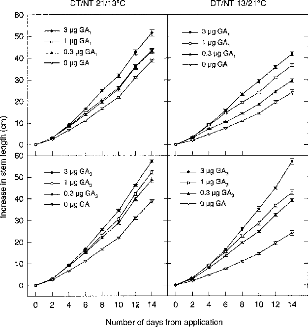 Fig. 1. Increase in stem length in response to GA1 and GA3 in P. sativum grown for 14 days under DT/NT 21/13°C (positive DIF) or 13/21°C (negative DIF). Bars indicate S.E. (n ù 8, normally 10).