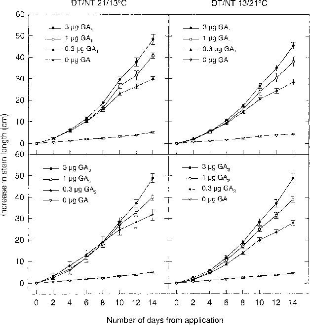 Fig. 3. Increase in stem length in response to GA1 and GA3 in P. sativum treated with prohexadione-calcium and grown for 14 days under DT/NT 21/13°C (positive DIF) or 13/21°C (negative DIF). Bars indicate SE (n ù 7, normally 9).