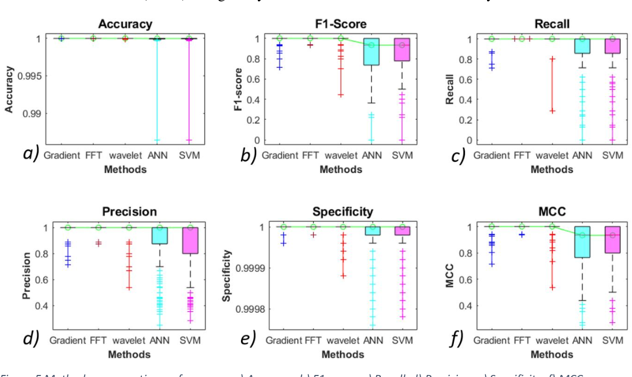 Figure 4 for AI and conventional methods for UCT projection data estimation