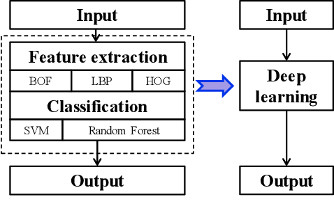 Figure 1 for Depth Selection for Deep ReLU Nets in Feature Extraction and Generalization