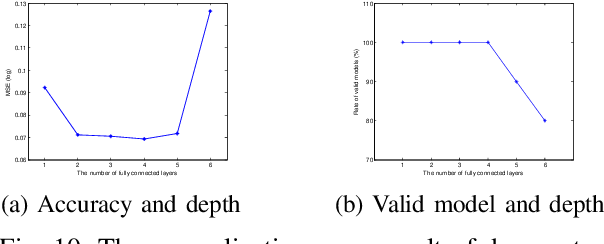 Figure 2 for Depth Selection for Deep ReLU Nets in Feature Extraction and Generalization