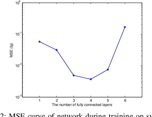 Figure 4 for Depth Selection for Deep ReLU Nets in Feature Extraction and Generalization