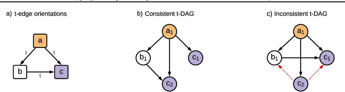 Figure 1 for Typing assumptions improve identification in causal discovery