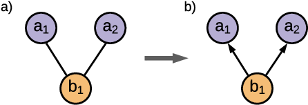 Figure 2 for Typing assumptions improve identification in causal discovery