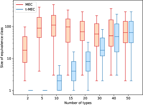Figure 4 for Typing assumptions improve identification in causal discovery
