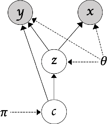 Figure 1 for Deep Goal-Oriented Clustering