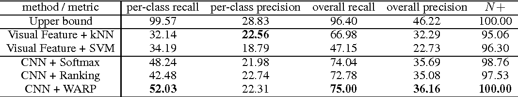 Figure 3 for Deep Convolutional Ranking for Multilabel Image Annotation