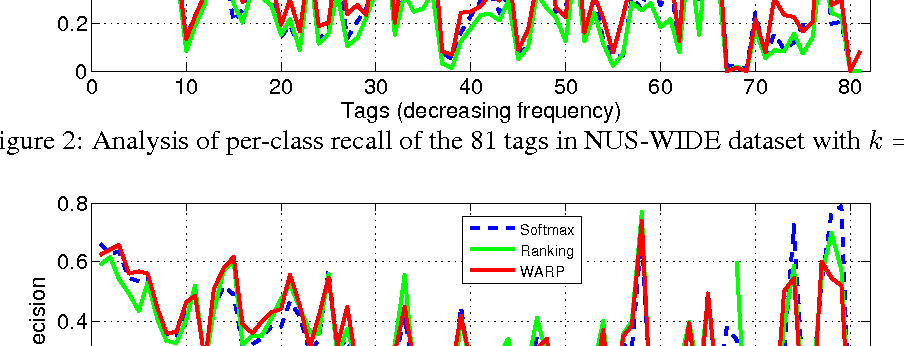 Figure 4 for Deep Convolutional Ranking for Multilabel Image Annotation