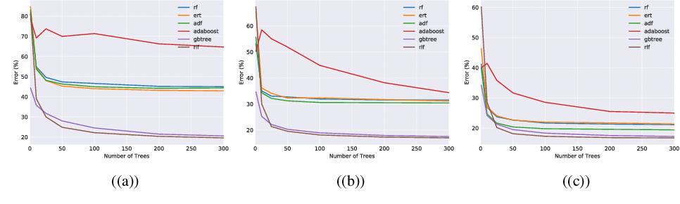 Figure 1 for Residual Likelihood Forests