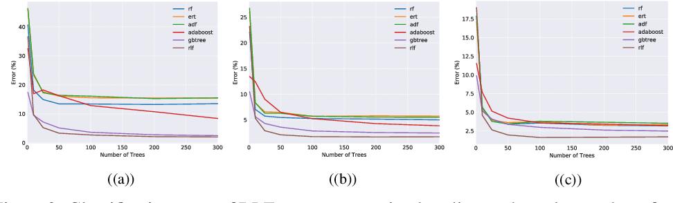 Figure 3 for Residual Likelihood Forests