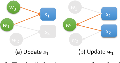 Figure 3 for Heterogeneous Graph Neural Networks for Extractive Document Summarization