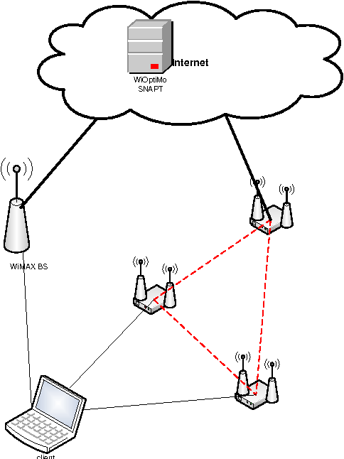 Figure 60 From Fp7 Ict 1 1 1 The Network Of The Future Eu Mesh