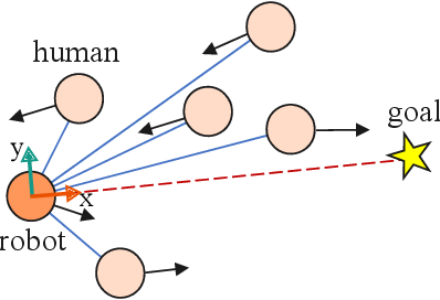 Figure 3 for Robot Navigation in Crowds by Graph Convolutional Networks with Attention Learned from Human Gaze