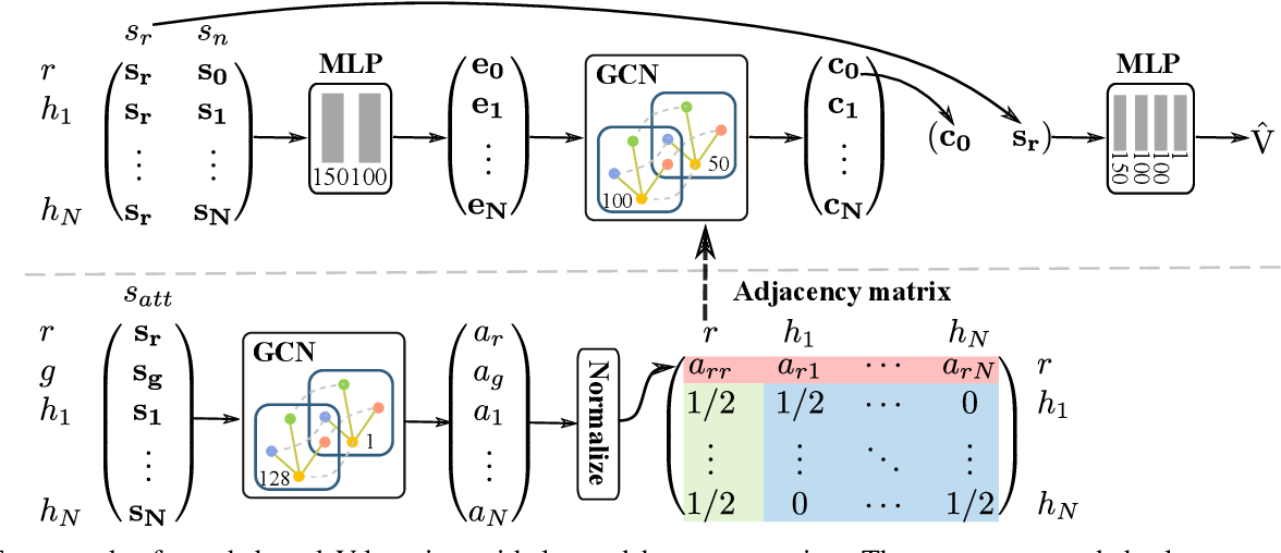 Figure 4 for Robot Navigation in Crowds by Graph Convolutional Networks with Attention Learned from Human Gaze