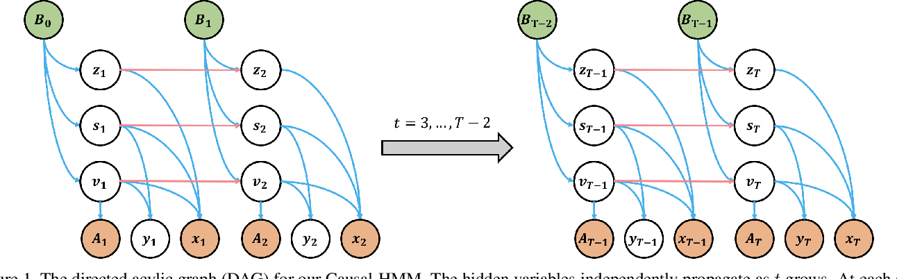 Figure 1 for Causal Hidden Markov Model for Time Series Disease Forecasting