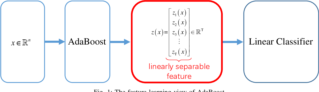 Figure 1 for Feature Learning Viewpoint of AdaBoost and a New Algorithm