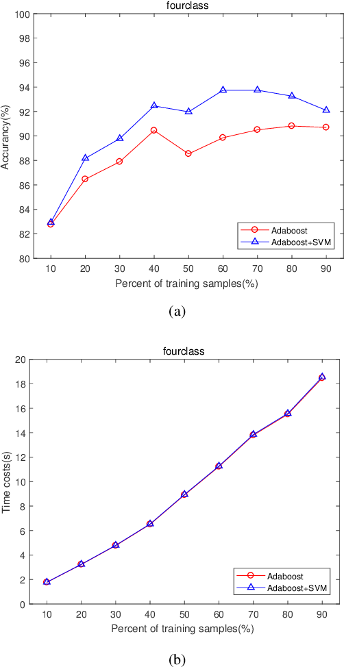 Figure 2 for Feature Learning Viewpoint of AdaBoost and a New Algorithm