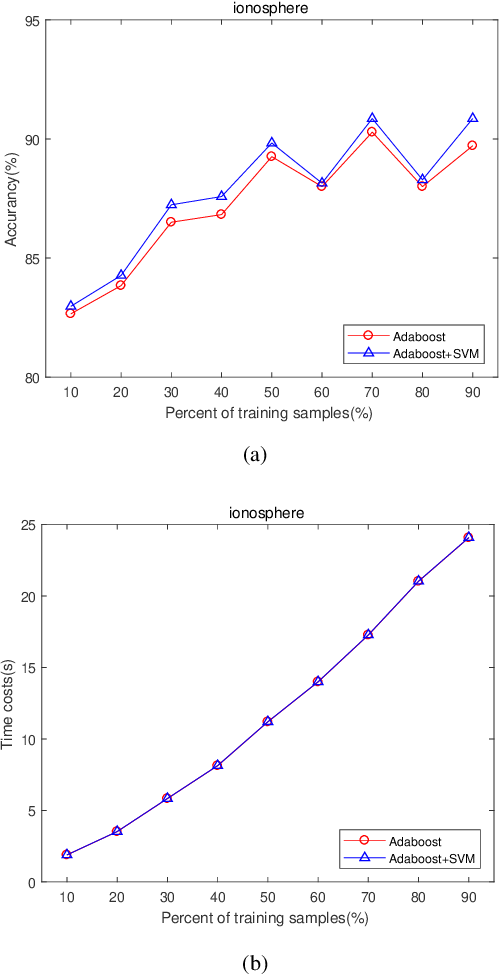 Figure 3 for Feature Learning Viewpoint of AdaBoost and a New Algorithm