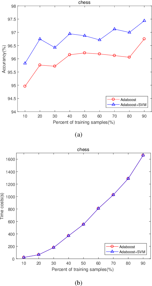 Figure 4 for Feature Learning Viewpoint of AdaBoost and a New Algorithm