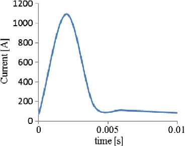 Fig. 24. Total magnetizing current for the two-phase magnetization.