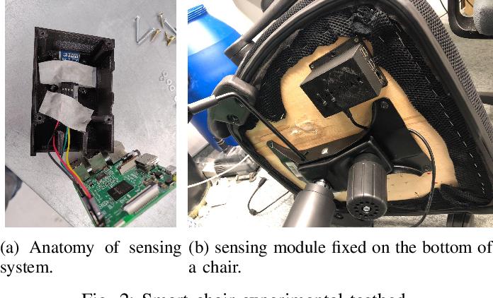 Figure 2 for Understanding Cyber Athletes Behaviour Through a Smart Chair: CS:GO and Monolith Team Scenario