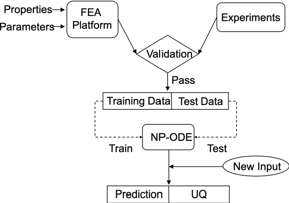 Figure 1 for NP-ODE: Neural Process Aided Ordinary Differential Equations for Uncertainty Quantification of Finite Element Analysis