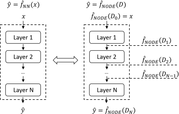 Figure 3 for NP-ODE: Neural Process Aided Ordinary Differential Equations for Uncertainty Quantification of Finite Element Analysis