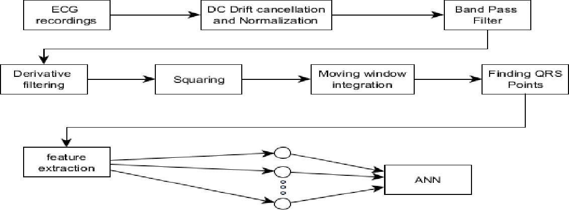 Figure 4 for Implementation of Neural Network and feature extraction to classify ECG signals