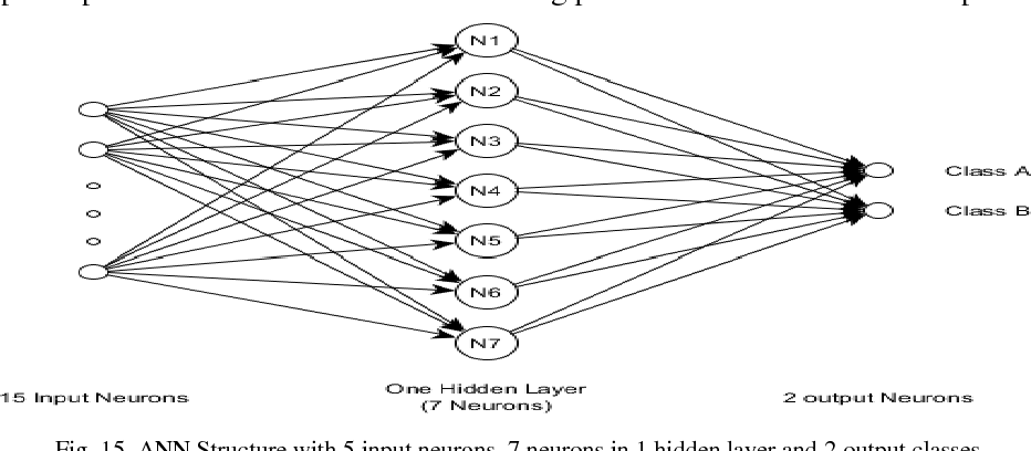 Figure 3 for Implementation of Neural Network and feature extraction to classify ECG signals
