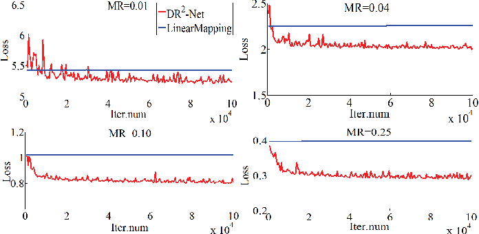 Figure 3 for DR2-Net: Deep Residual Reconstruction Network for Image Compressive Sensing