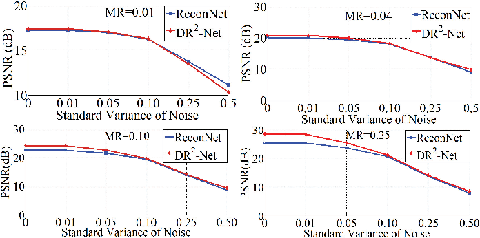 Figure 4 for DR2-Net: Deep Residual Reconstruction Network for Image Compressive Sensing