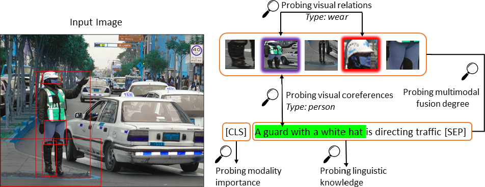 Figure 1 for Behind the Scene: Revealing the Secrets of Pre-trained Vision-and-Language Models