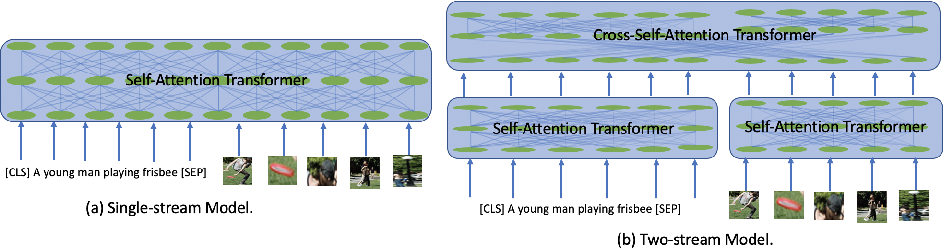 Figure 3 for Behind the Scene: Revealing the Secrets of Pre-trained Vision-and-Language Models