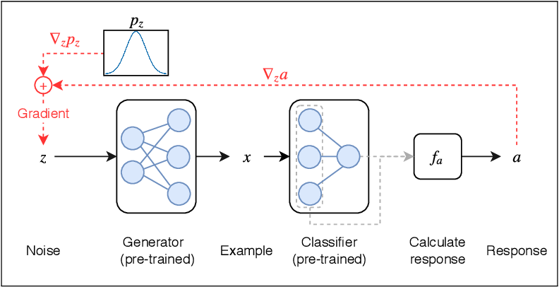 Figure 1 for GAN-based Generation and Automatic Selection of Explanations for Neural Networks