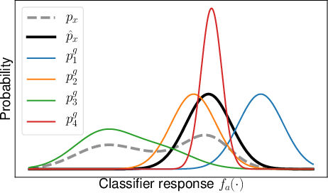 Figure 3 for GAN-based Generation and Automatic Selection of Explanations for Neural Networks