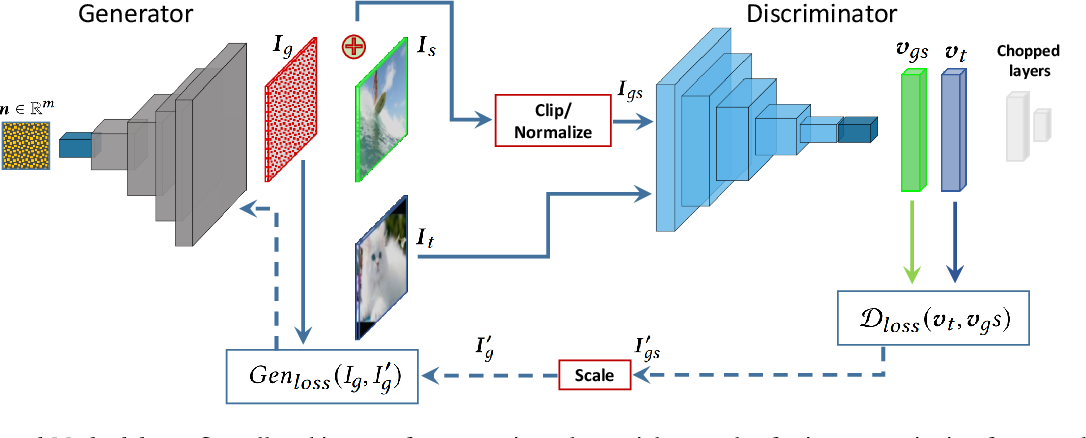 Figure 3 for Controlled Caption Generation for Images Through Adversarial Attacks
