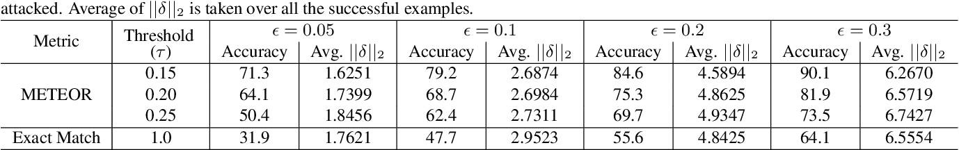Figure 2 for Controlled Caption Generation for Images Through Adversarial Attacks