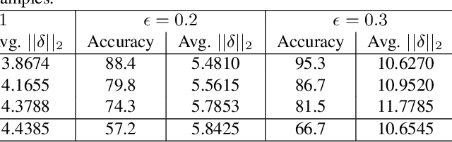 Figure 4 for Controlled Caption Generation for Images Through Adversarial Attacks