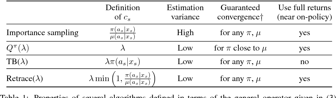 Figure 1 for Safe and Efficient Off-Policy Reinforcement Learning
