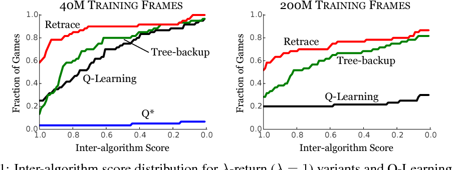 Figure 2 for Safe and Efficient Off-Policy Reinforcement Learning